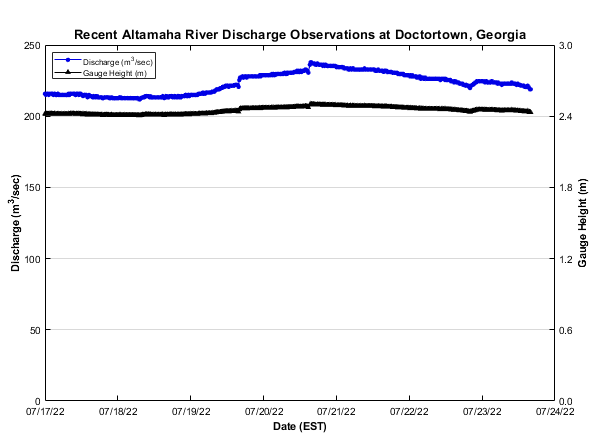 Altamaha River discharge plot
