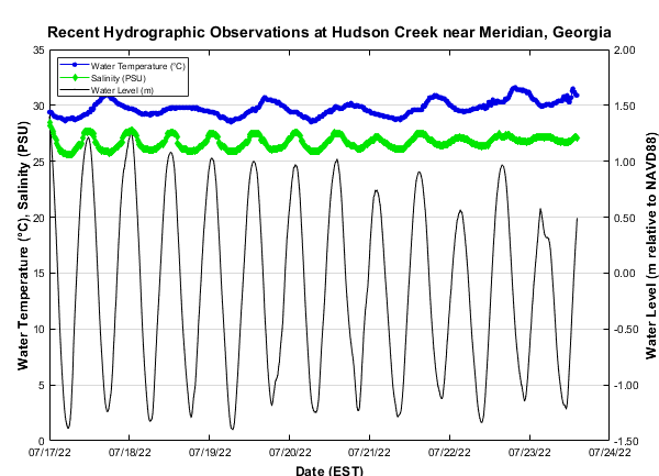 Hudson Creek hydrography plot