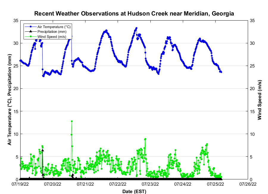 Recent Hudson Creek at Meridian, Georgia Weather Conditions