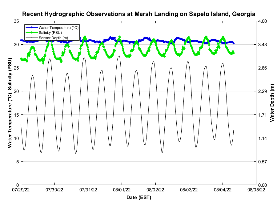 Recent Marsh Landing on Sapelo Island Water Conditions