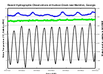Hudson Creek Hydrographic Conditions Graph